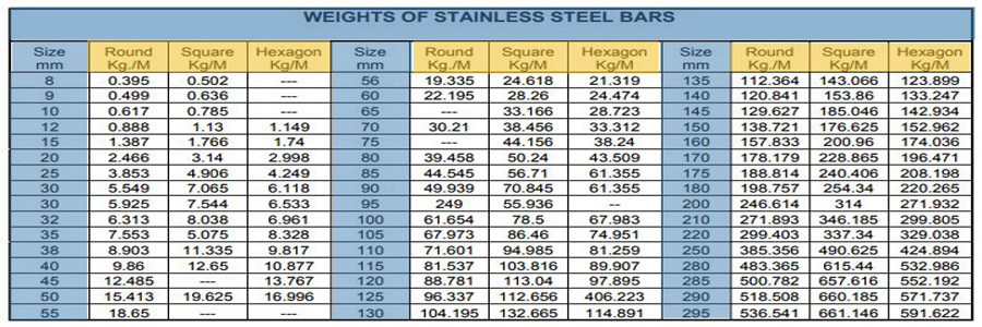 ASTM A479 Stainless Steel Round Bar Weight